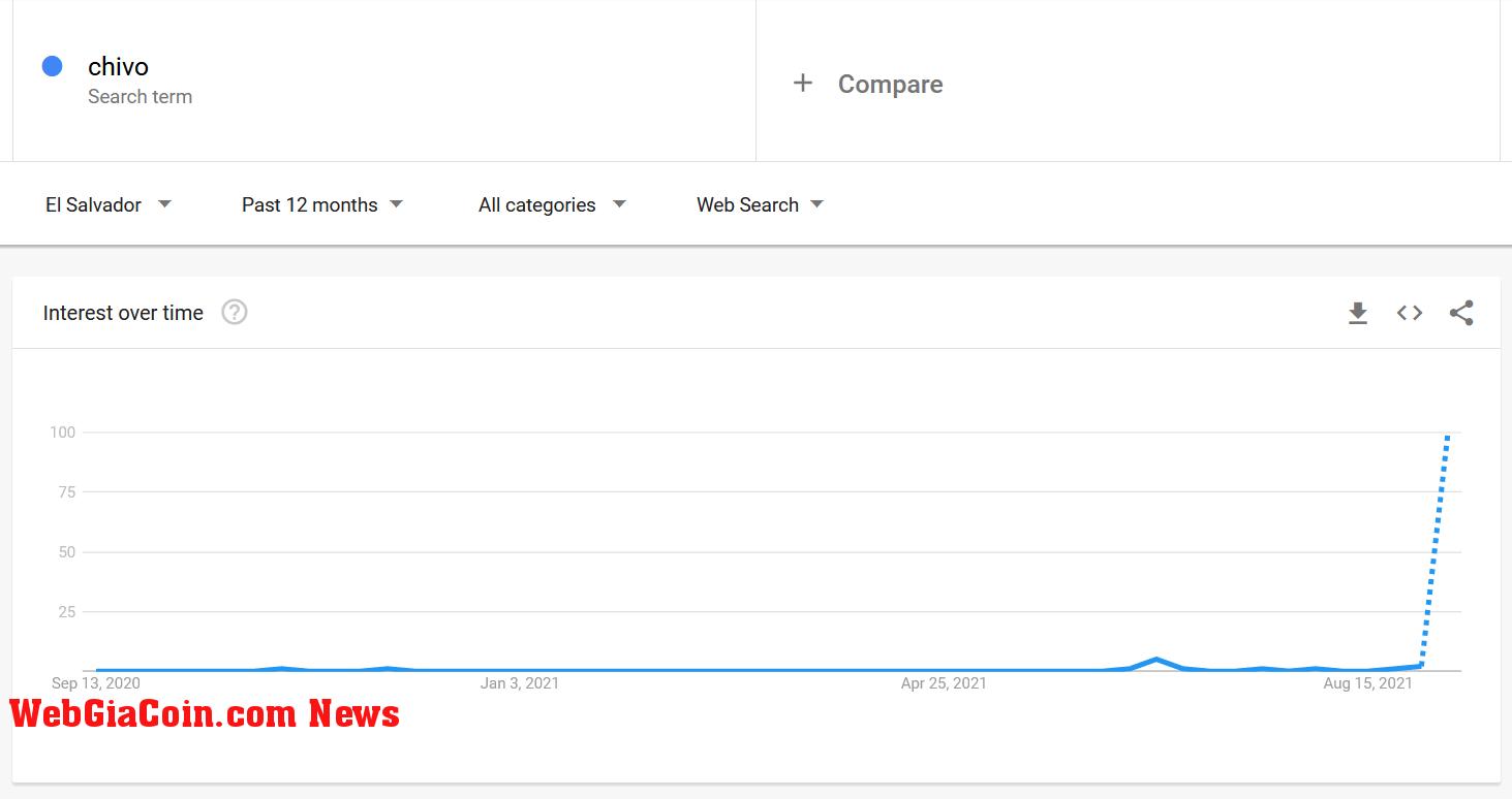 Xếp hạng tìm kiếm ví Bitcoin Chivo trên Google