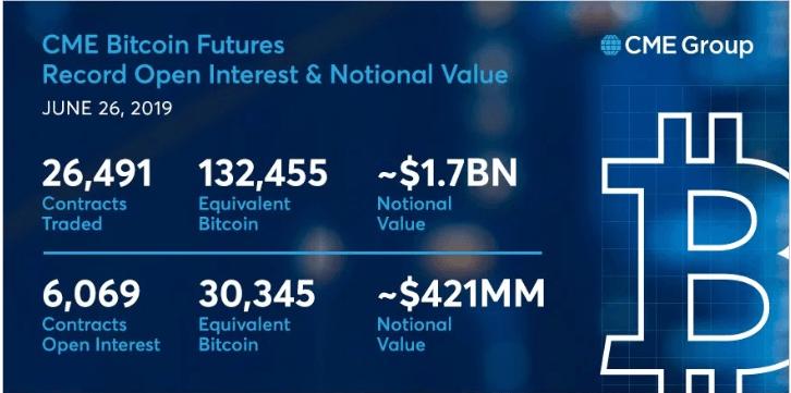 giá bitcoin: Bitcoin phái sinh của CME vừa thiết lập kỉ lục mới với tổng giá trị 1,7 tỉ USD