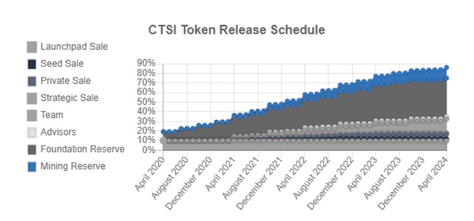 giá bitcoin: Cartesi (CTSI) là gì? Thông tin chi tiết về IEO thứ 13 của Binance