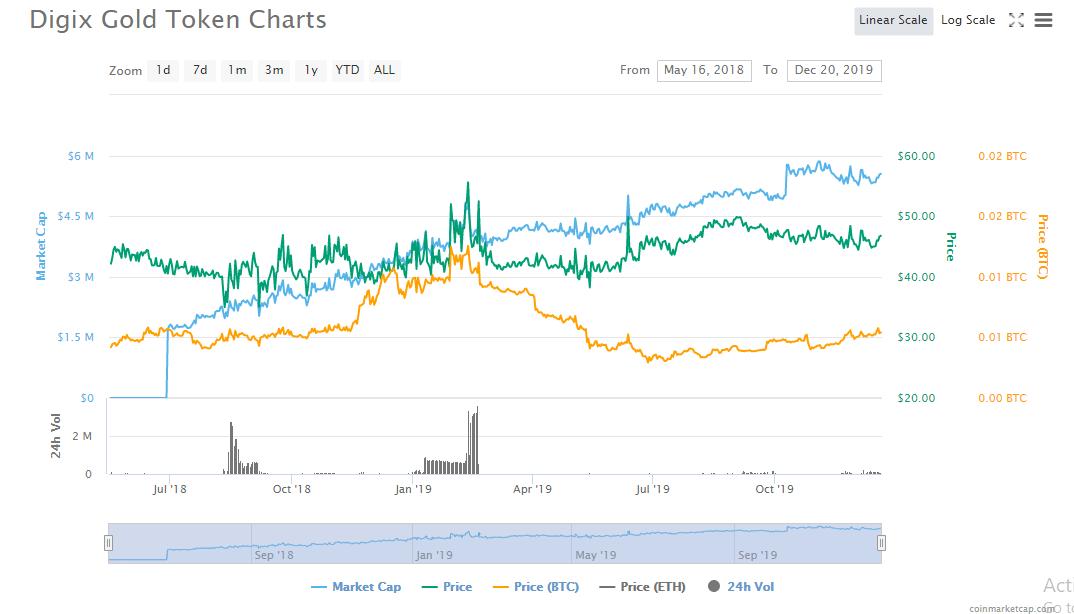 giá bitcoin: Tại sao cần giữ cả USDT và DGX trong thời điểm này?
