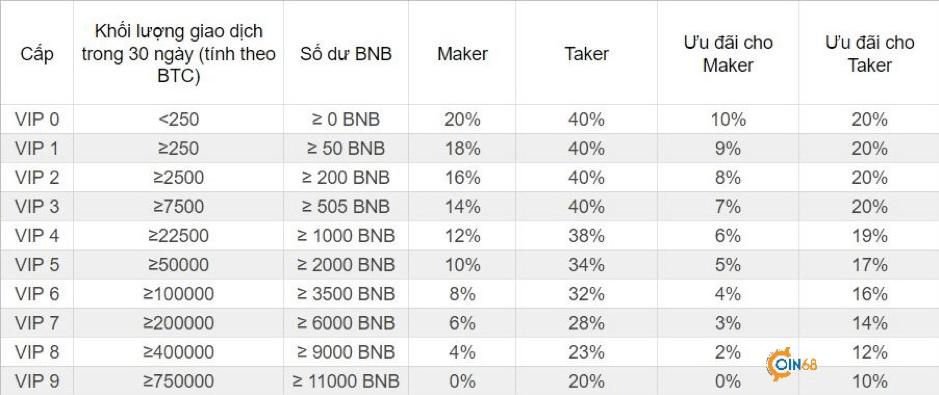 giá bitcoin: Binance Futures là gì? Giải thích và hướng dẫn sử dụng Binance Futures – Hợp đồng Tương lai Binance