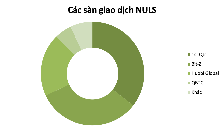 san-giao-dich-Nuls