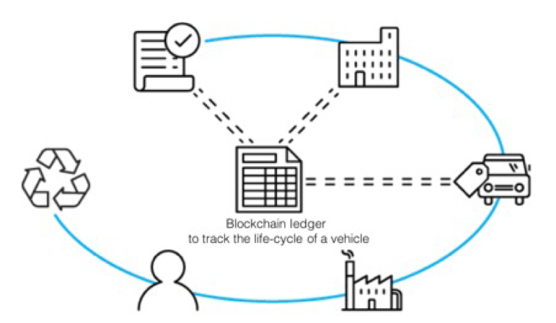 giá bitcoin: Tìm hiểu ứng dụng thực tế của Blockchain hiện nay