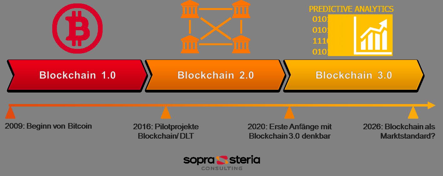giá bitcoin: Sự khác nhau giữa Blockchain 1.0 ,Blockchain 2.0 và Blockchain 3.0