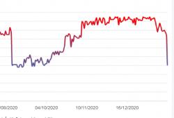 giá bitcoin: Chỉ số Sợ hãi và Tham lam tiền điện tử giảm xuống mức tháng 10 năm 2020